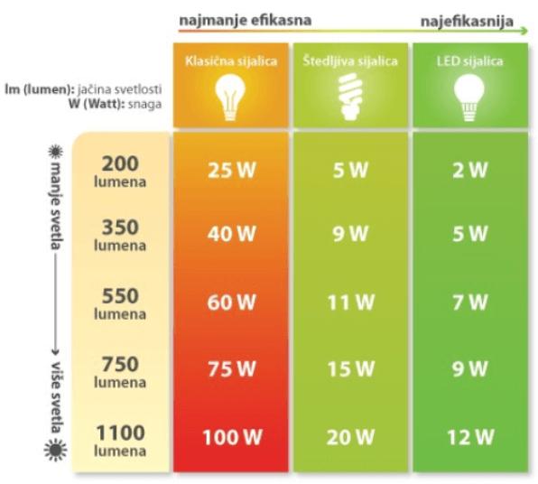 Potrosnja energije